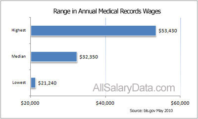 Great Data from BLS on Medical Billing and Coding Employment
