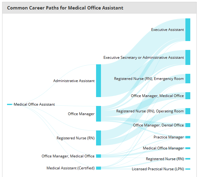 Career Path Info For Those Taking Medical Office Assistant Training
