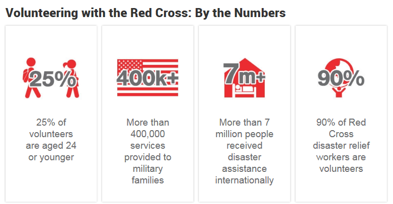 red cross volunteer stats